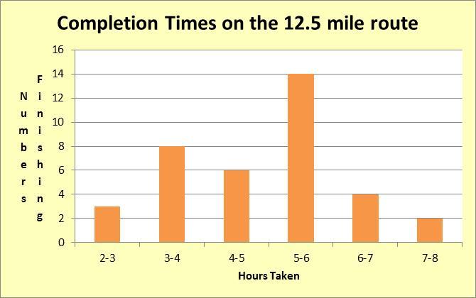 12 miles 2014