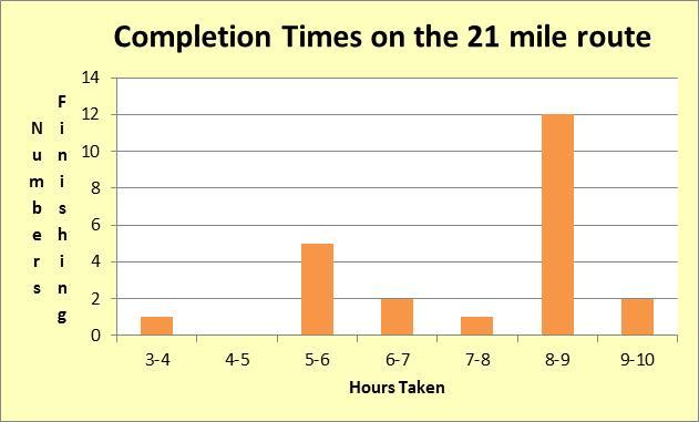 21 miles 2014